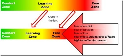 Shifting the Learning Zone | Paradigm | Scoop.it