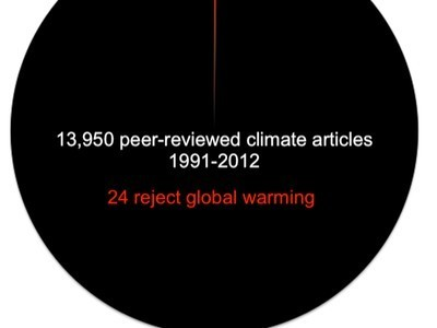 Most Important Pie Chart You'll See Today: 13,950 Peer-Reviewed Scientific Articles on Earth's Climate | Climate Chaos News | Scoop.it