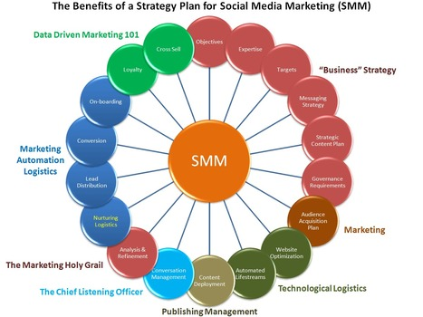 Anatomy of a Successful Social Media Strategy - Business 2 Community | Social Media Divas | Scoop.it