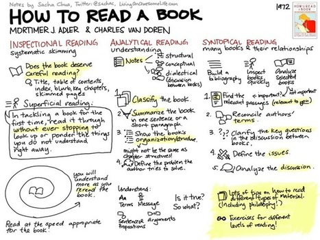 How To Read A Book: 3 Strategies For Critical Reading | Bibliotecas & Cª | Scoop.it