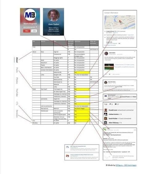 Ultimate Google plus backlinking cheat sheet | RankWise | SEO | Scoop.it