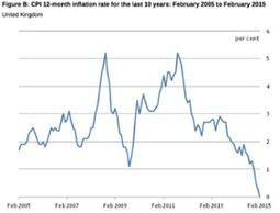 UK inflation falls to zero for first time in decades – live updates | savings | Scoop.it