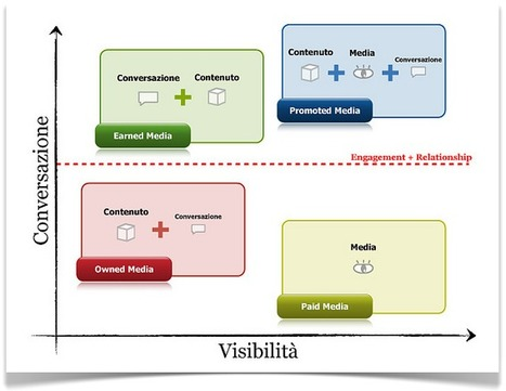 La conversazione, gli influencer e l'evoluzione di quattro tipi media | Social Web | Scoop.it