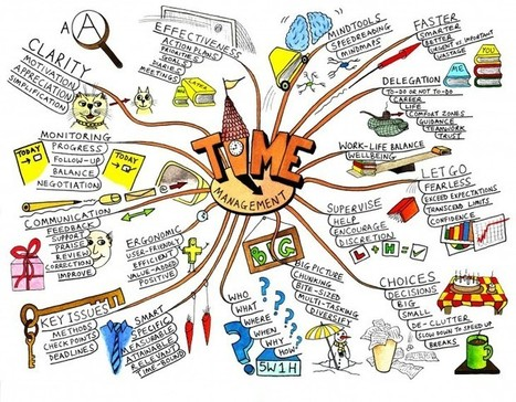 My 10 Favorite Educational Mind Maps | Classemapping | Scoop.it