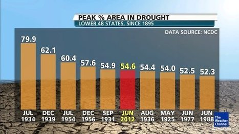 How droughts will reshape the United States | Water and Droughts | Scoop.it