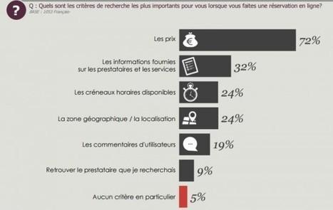 La réservation en ligne - étude OpinionWay - Etourisme.info | ETourisme | Scoop.it