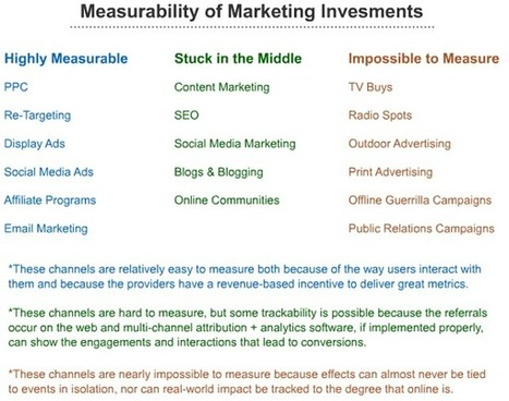 The Paradox of Easy vs. Hard to Measure Marketing Channels | Online Marketing Resources | Scoop.it