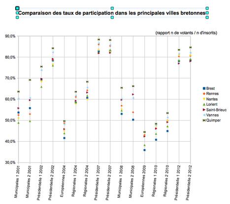Brest champion de Bretagne de l'abstention | Démocratie participative en Rance-Emeraude ... et ailleurs | Scoop.it
