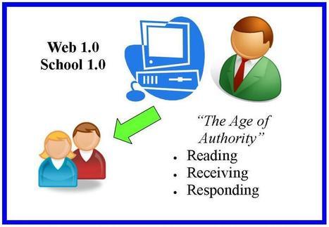 AS ERAS DA WEB E SUAS CARACTERÍSTICAS | a web 2.0 e web 1.0 | Scoop.it