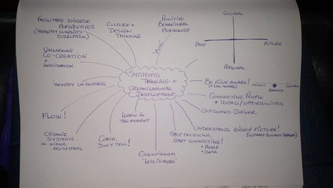 Systems Thinking Mindmap | Personal Resilience and Leadership | Scoop.it