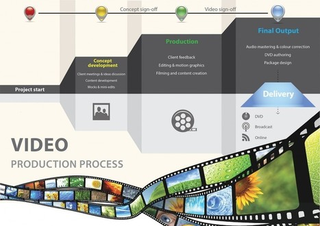 What is involved in Video Production Process? | Online Video - Revolutionary  Marketing | Scoop.it