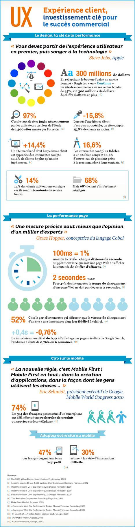 Infographie : expérience client, investissement clé pour le succès commercial | Digital testing | Scoop.it