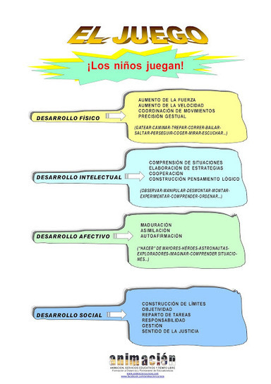 Curso a distancia toda España: MONITOR/A DE JUEGOS | Cursos Ludotecas | Scoop.it