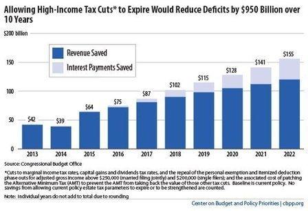 GRAPHIC: Bush-Era Tax Cuts Will Cost U.S. Nearly $1 Trillion Over Next Decade   Common Sense Politics   Scoop.it