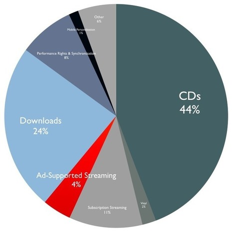 Ad-Supported Streaming = 4.2% of Global Recording Revenues...   E-Music !   Scoop.it
