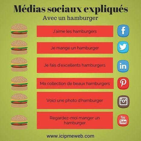 Infographies Réseaux Sociaux | divers | Scoop.it