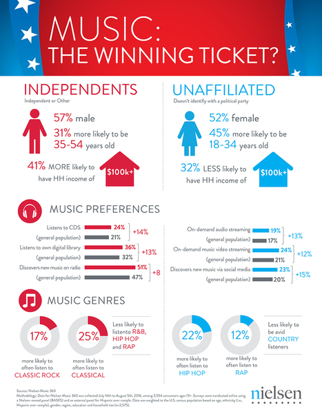 For Political Parties, Music Could be the Winning Ticket | Music | Scoop.it