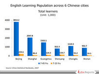 English Learning Population in China - PowerPoint Slides | English Education | Scoop.it