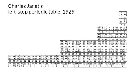 Old periodic table could resolve today's element placement dispute | Nuclear Physics | Scoop.it
