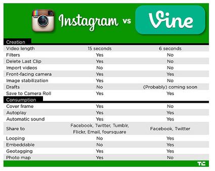 Vine ou Instagram : quel outil vidéo pour les journalistes ? | Digital Experiences by David Labouré | Scoop.it