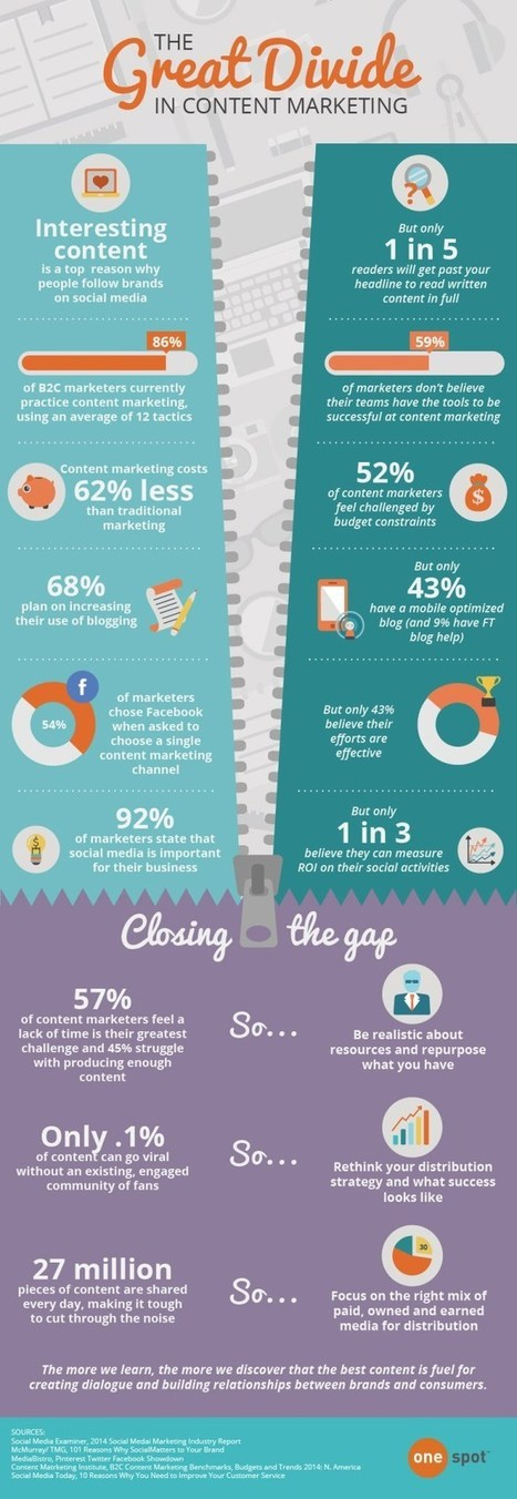 The Content Marketing Dilemma: data points and ways to solve it.   Social media   Scoop.it