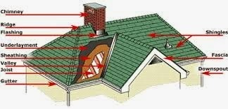 10 Roofing Situations That Demand Professional Help | Roofing Houston Tx | Scoop.it