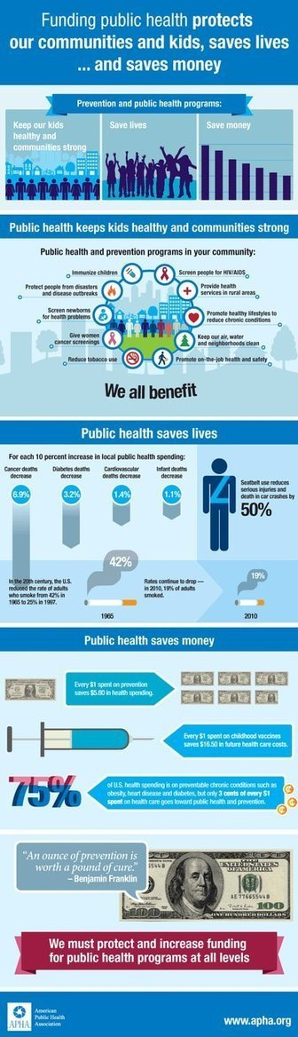 Prevention saves lives and saves healthcare costs!   Préventiondescancers   Scoop.it