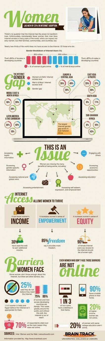 The Global Gender Gap Inside The Digital Gap - Women Lag By 25% - SVW | Blonde Sans Filtre et le Social Media | Scoop.it