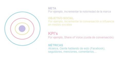 T C M: Claves para construir KPIS en medios sociales | #CarnavalRRPP | Scoop.it