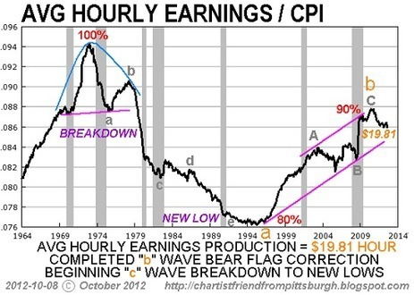 oftwominds-Charles Hugh Smith: Energy Higher, Earnings Lower | Gold and What Moves it. | Scoop.it