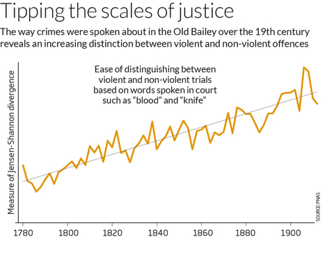 Old Bailey data shows growing intolerance for violence | Archivance - Miscellanées | Scoop.it
