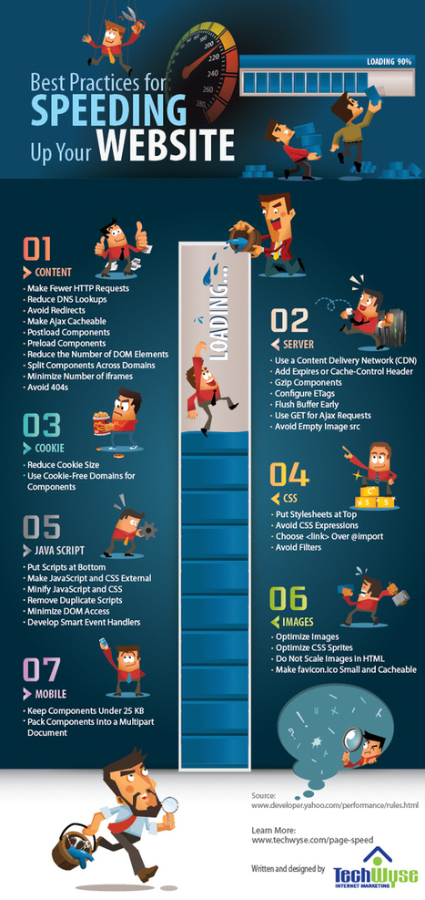 Improve Your Website's Page Load Speed for Better SEO | Infographics | Rise to the Top Blog | World of #SEO, #SMM, #ContentMarketing, #DigitalMarketing | Scoop.it