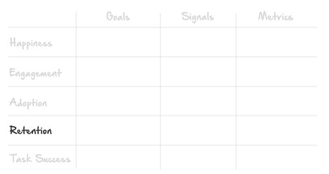 How to Choose the Right UX Metrics for Your Product | Startup entrepreneur | Scoop.it