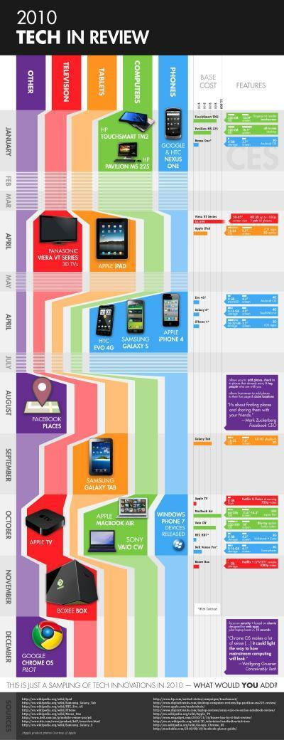 2010 Tech in Review | Infographics | Scoop.it