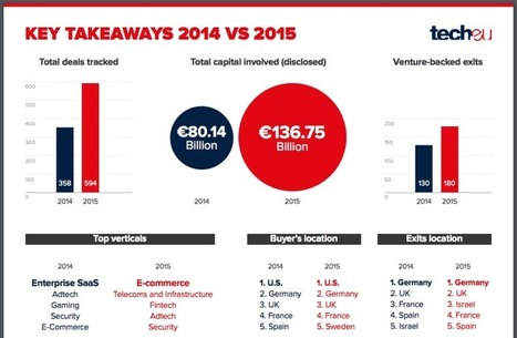 European Tech Exits Report: In 2015, we tracked 594 deals worth €136.75 billion (up 71% from 2014) - Tech.eu | Venture Capital Stories | Scoop.it