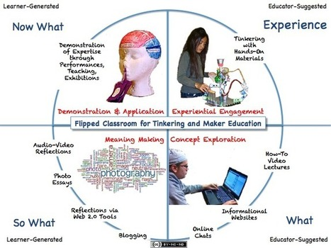 Tinkering in the Flipped Classroom | Spark, the Kids+Creativity Network | Flipping my Algebra Classroom | Scoop.it