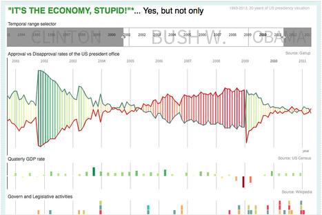 US Presidency Timeline: 20 years of evaluation   dataviz and datajournalisme   Scoop.it
