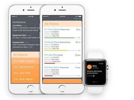 IBM confirms Apple Watch is also an enterprise product - The Smarter Business | Stevens Online Applications Reviews | Scoop.it