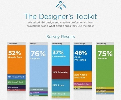 'The Designer's Toolkit': Apps Creative Professionals Swear By - DesignTAXI.com   EPIC Infographic   Scoop.it