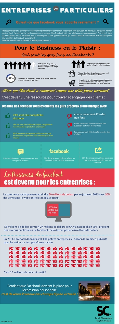 Facebook et le commerce en ligne | web@home    web-academy | Scoop.it