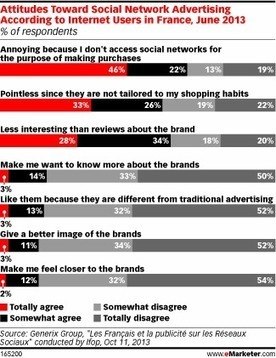 France's Web Users Say 'Non' to Social Media Ads | Brand & Content Curation | Scoop.it