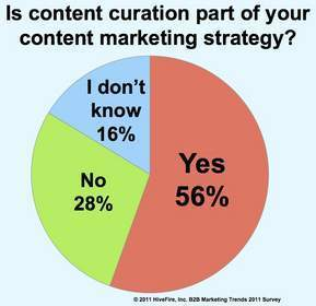 B2B marketers moving toward online content strategies | TechJournal South | Trend | Scoop.it