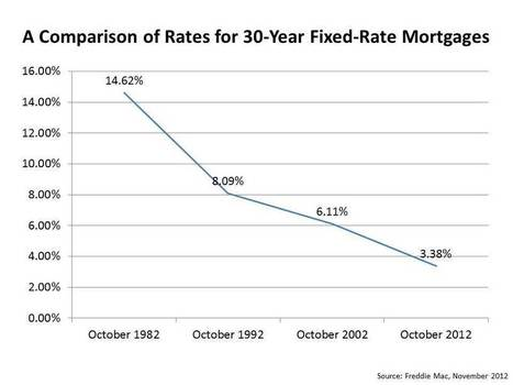 Real Estate Market Trends: A New Low for Mortgage Rates | Millionaire Corner | Real Estate Investing and some | Scoop.it