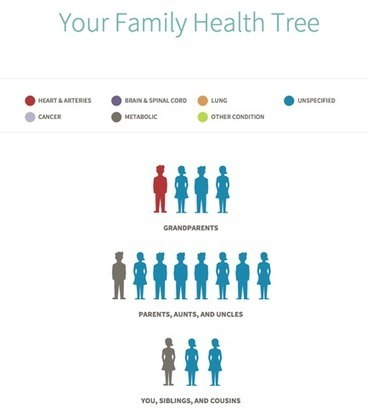 Genealogy Insider - Ancestry.com Launches AncestryHealth Family Health History Service | genealogy | Scoop.it