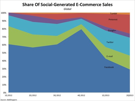 CHART: Pinterest Has Exploded As An E-Commerce Player, Driving Nearly One-Fourth Of Social Commerce | Pinterest | Scoop.it