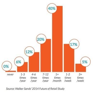 The Future of Online Retail in 2014 | Construcción IT | Scoop.it
