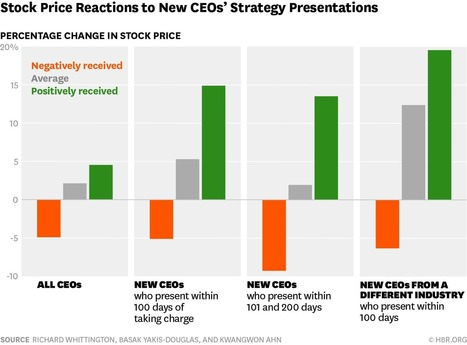 Wall Street Rewards CEOs Who Talk About Their Strategies   Leadership   Scoop.it