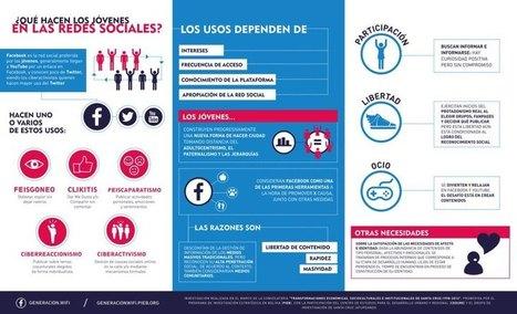 ¿Qué hacen los jóvenes en las Redes Sociales? #infografia #infographic #socialmedia   TICs y Formación   Formación, tecnología y sociedad   Scoop.it