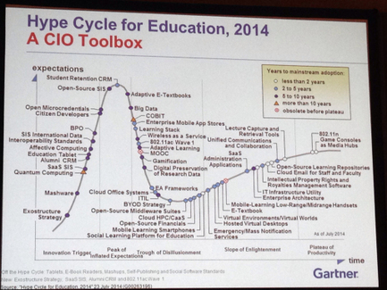 The 2014 Gartner Hype Cycle for educational technology #education | Notas de eLearning | Scoop.it
