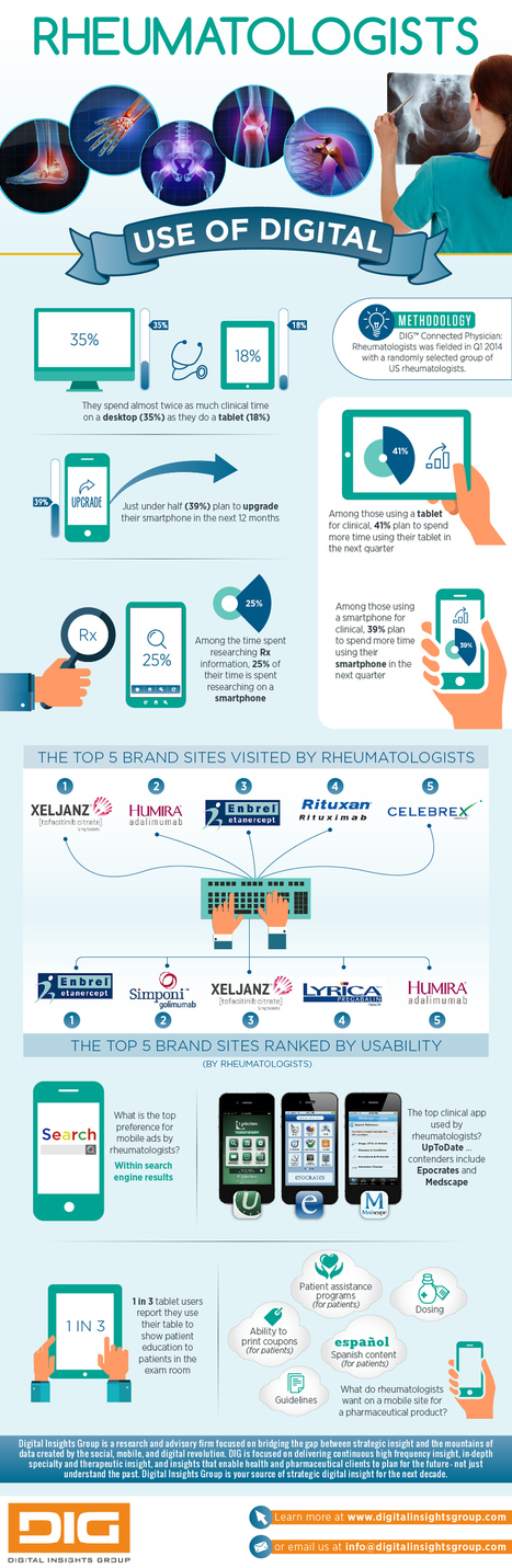 Rheumatologists – loving smartphones? | 9- PHARMA MULTI-CHANNEL MARKETING  by PHARMAGEEK | Scoop.it